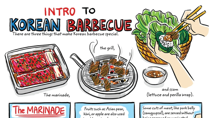 Intro to Korean BBQ